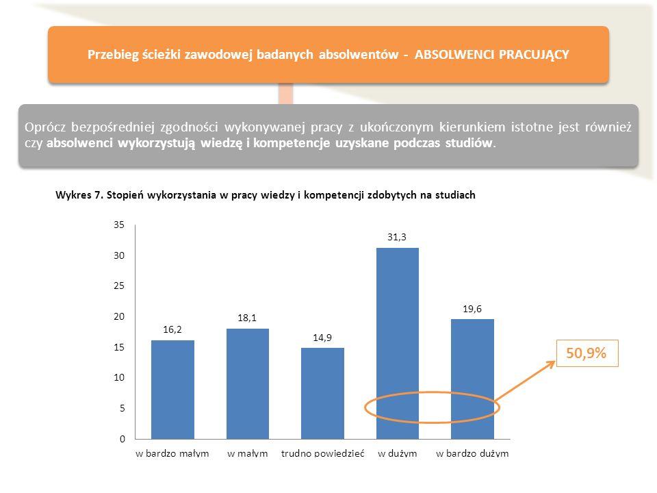 Wykres 7. Stopień wykorzystania w pracy wiedzy i kompetencji zdobytych na studiach Przebieg ścieżki zawodowej badanych absolwentów - ABSOLWENCI PRACUJ