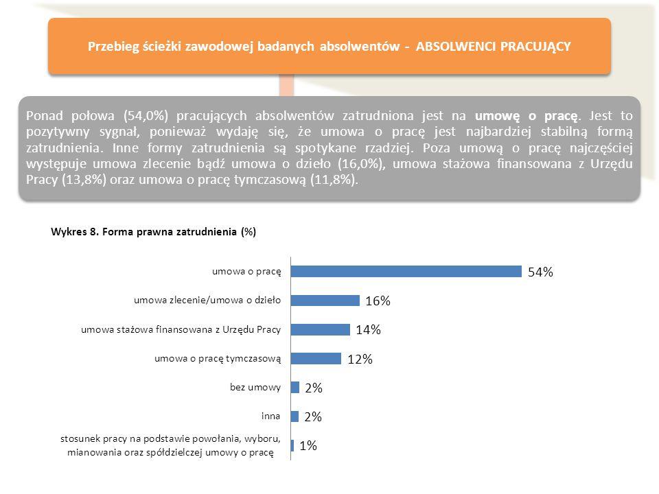 Wykres 8. Forma prawna zatrudnienia (%) Przebieg ścieżki zawodowej badanych absolwentów - ABSOLWENCI PRACUJĄCY Ponad połowa (54,0%) pracujących absolw