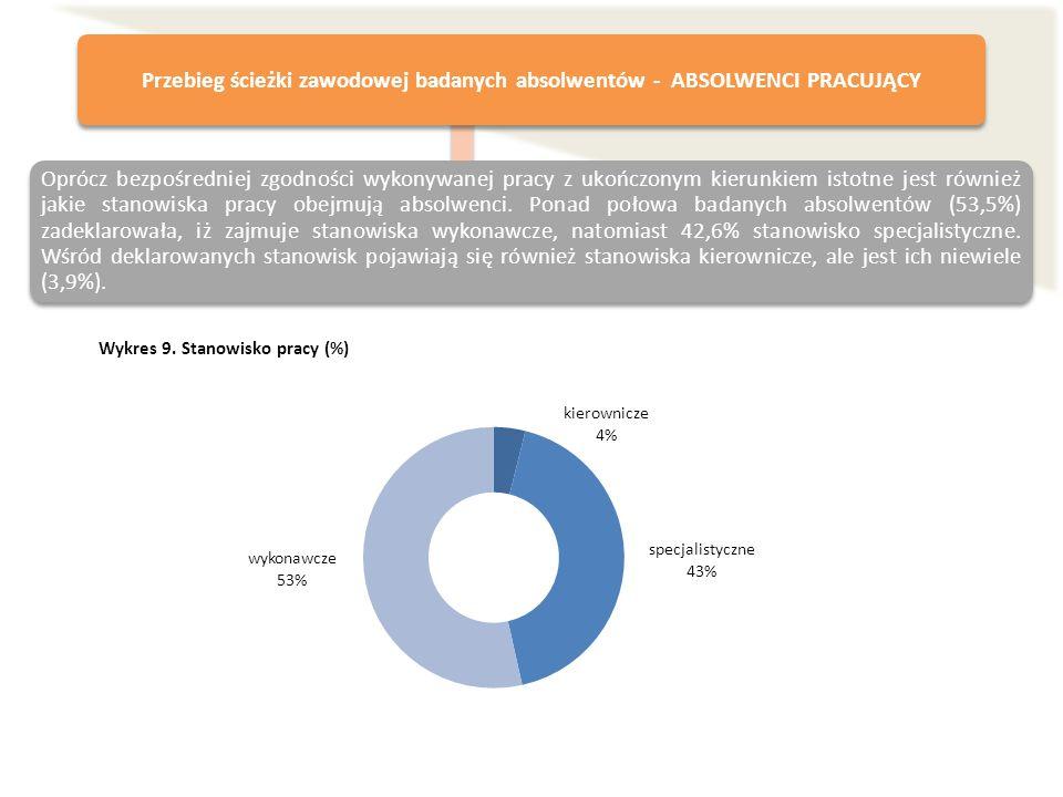 Wykres 9. Stanowisko pracy (%) Przebieg ścieżki zawodowej badanych absolwentów - ABSOLWENCI PRACUJĄCY Oprócz bezpośredniej zgodności wykonywanej pracy