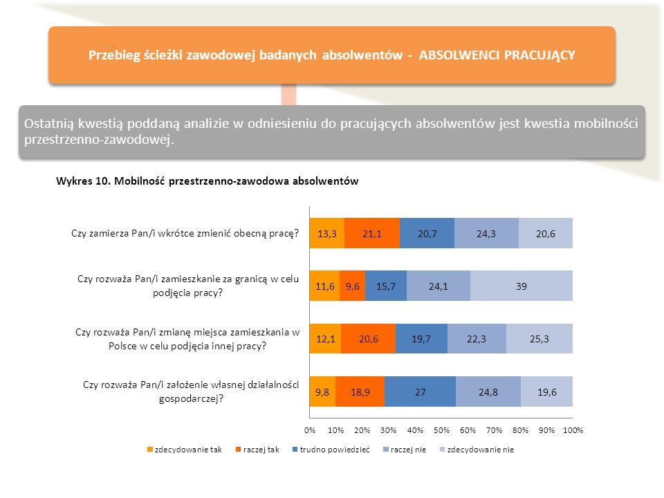 Wykres 10. Mobilność przestrzenno-zawodowa absolwentów Przebieg ścieżki zawodowej badanych absolwentów - ABSOLWENCI PRACUJĄCY Ostatnią kwestią poddaną
