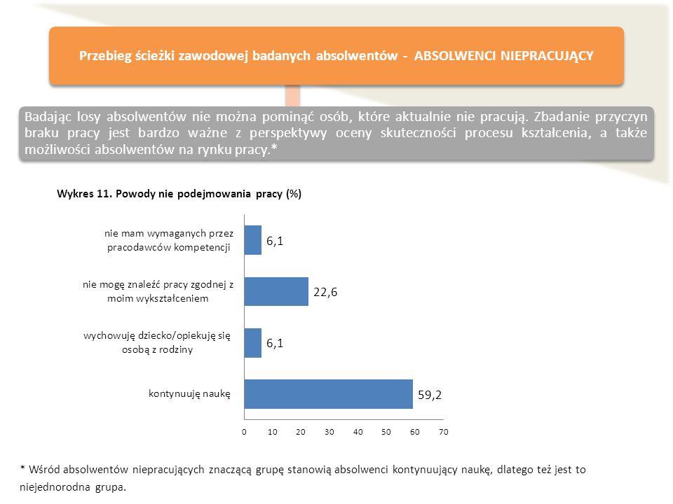 Wykres 11. Powody nie podejmowania pracy (%) * Wśród absolwentów niepracujących znaczącą grupę stanowią absolwenci kontynuujący naukę, dlatego też jes
