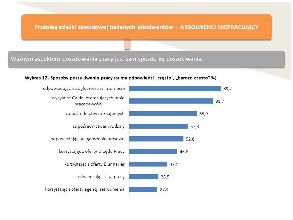 Wykres 12. Sposoby poszukiwania pracy (suma odpowiedzi często, bardzo często %) Przebieg ścieżki zawodowej badanych absolwentów - ABSOLWENCI NIEPRACUJ
