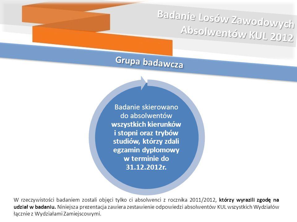 Grupa badawcza Badanie Losów Zawodowych Absolwentów KUL 2012 Badanie skierowano do absolwentów wszystkich kierunków i stopni oraz trybów studiów, któr