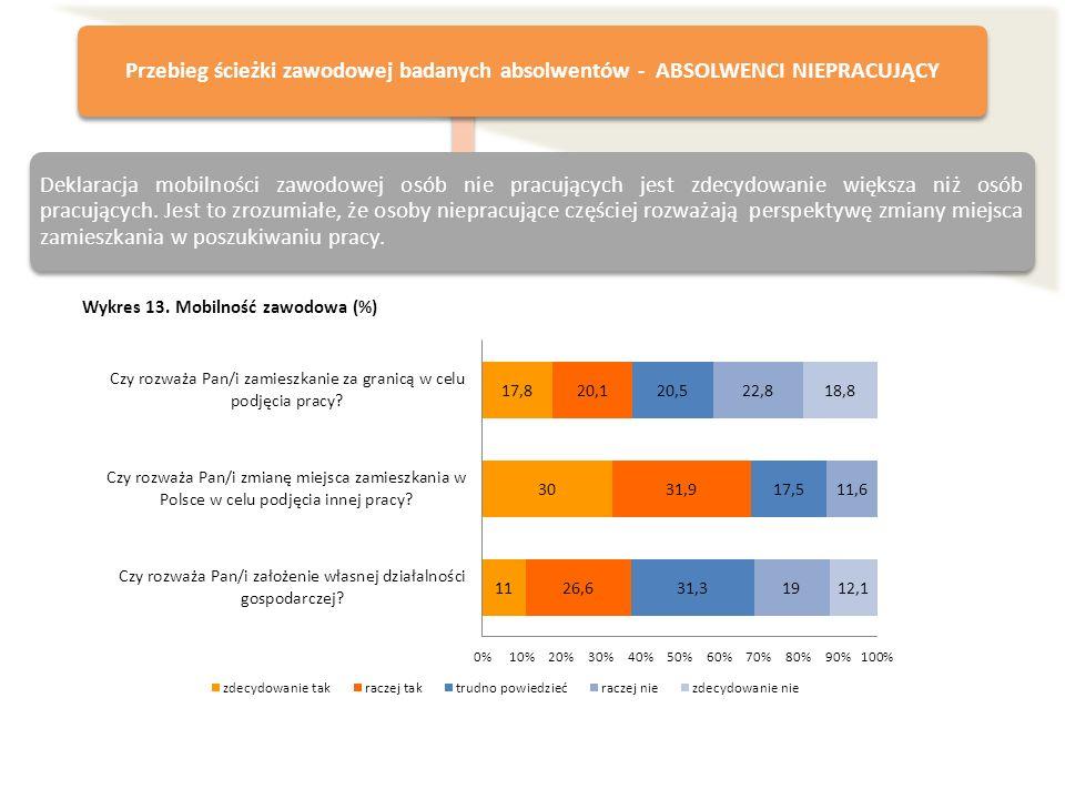 Wykres 13. Mobilność zawodowa (%) Przebieg ścieżki zawodowej badanych absolwentów - ABSOLWENCI NIEPRACUJĄCY Deklaracja mobilności zawodowej osób nie p