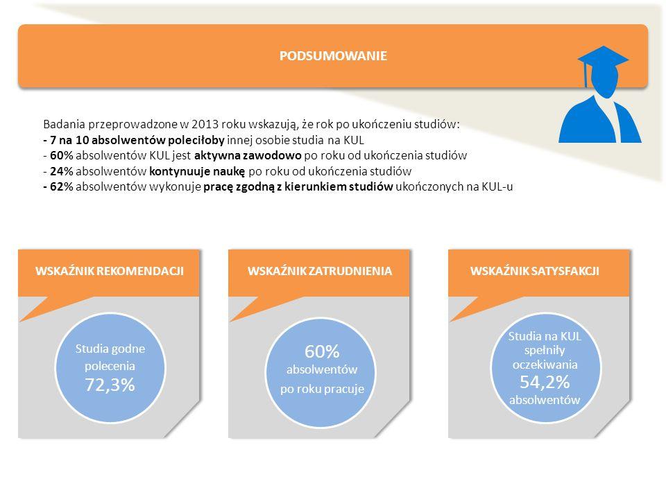 PODSUMOWANIE WSKAŹNIK REKOMENDACJI Studia godne polecenia 72,3% 60% absolwentów po roku pracuje WSKAŹNIK ZATRUDNIENIAWSKAŹNIK SATYSFAKCJI Studia na KU