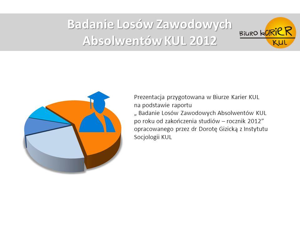 Badanie Losów Zawodowych Absolwentów KUL 2012 Prezentacja przygotowana w Biurze Karier KUL na podstawie raportu Badanie Losów Zawodowych Absolwentów K