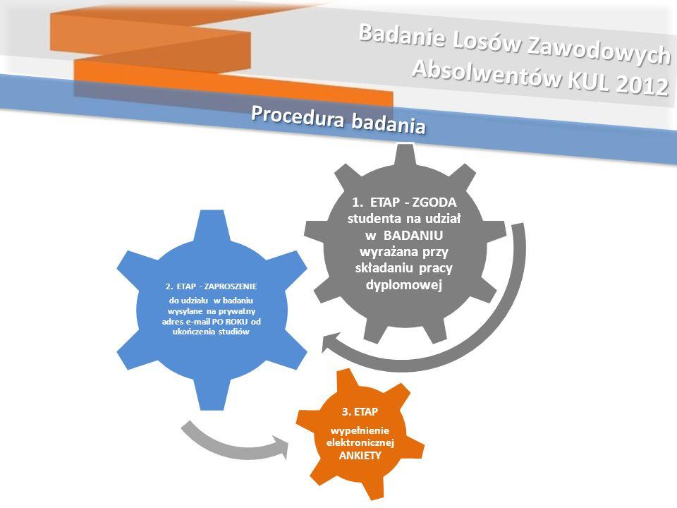 Procedura badania Badanie Losów Zawodowych Absolwentów KUL 2012 1. ETAP - ZGODA studenta na udział w BADANIU wyrażana przy składaniu pracy dyplomowej