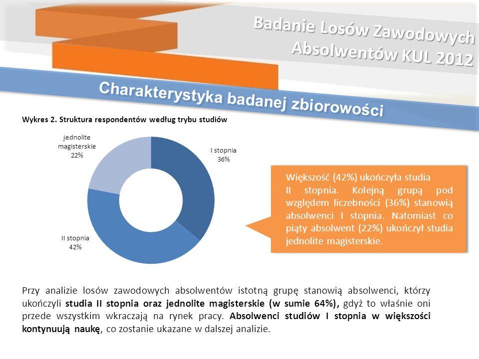 Większość (42%) ukończyła studia II stopnia. Kolejną grupą pod względem liczebności (36%) stanowią absolwenci I stopnia. Natomiast co piąty absolwent