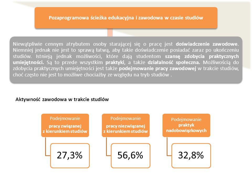 Podejmowanie pracy związanej z kierunkiem studiów 27,3% Podejmowanie pracy niezwiązanej z kierunkiem studiów 56,6% Podejmowanie praktyk nadobowiązkowy