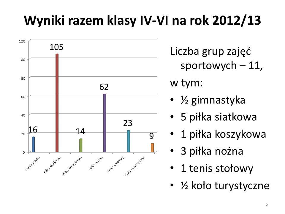 Wyniki razem klasy IV-VI na rok 2012/13 Liczba grup zajęć sportowych – 11, w tym: ½ gimnastyka 5 piłka siatkowa 1 piłka koszykowa 3 piłka nożna 1 teni