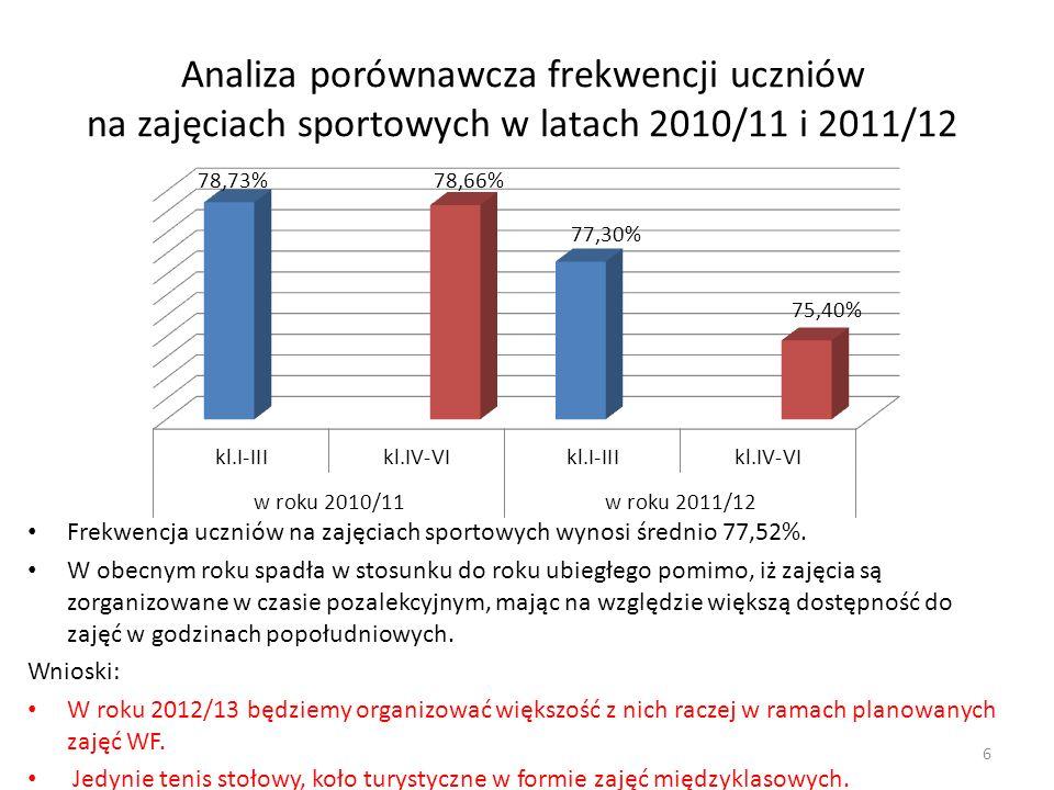 Analiza porównawcza frekwencji uczniów na zajęciach sportowych w latach 2010/11 i 2011/12 Frekwencja uczniów na zajęciach sportowych wynosi średnio 77