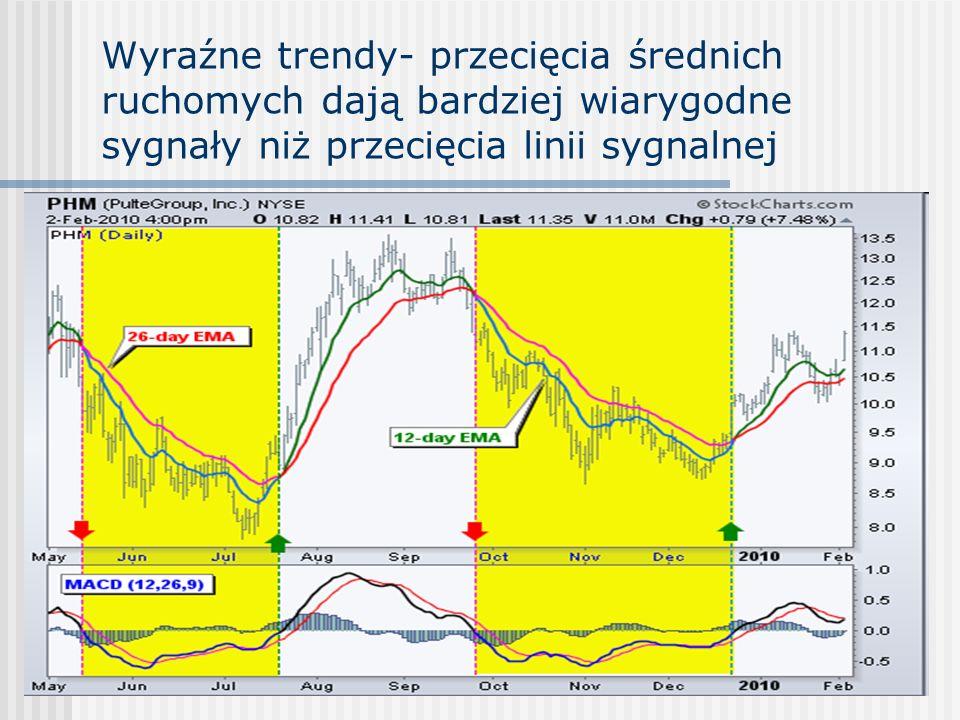 RSI (relative strength index) DEF2 100 RSI = 100 - -------- 1 + RS średnia wartość wzrostu cen zamknięcia z n ostatnich sesji RS =------------------------------------------------------------------ średnia wartość spadku cen zamknięcia z n ostatnich sesji Licznik jest sumą wszystkich wzrostów w ujęciu walutowym lub punktowym, podzieloną przez n Mianownik jest sumą wszystkich spadków w ujęciu walutowym lub punktowym, podzieloną przez n Najczęściej n=14 Im krótszy okres (mniejsze n) tym oscylator jest bardziej czuły na zmiany ceny