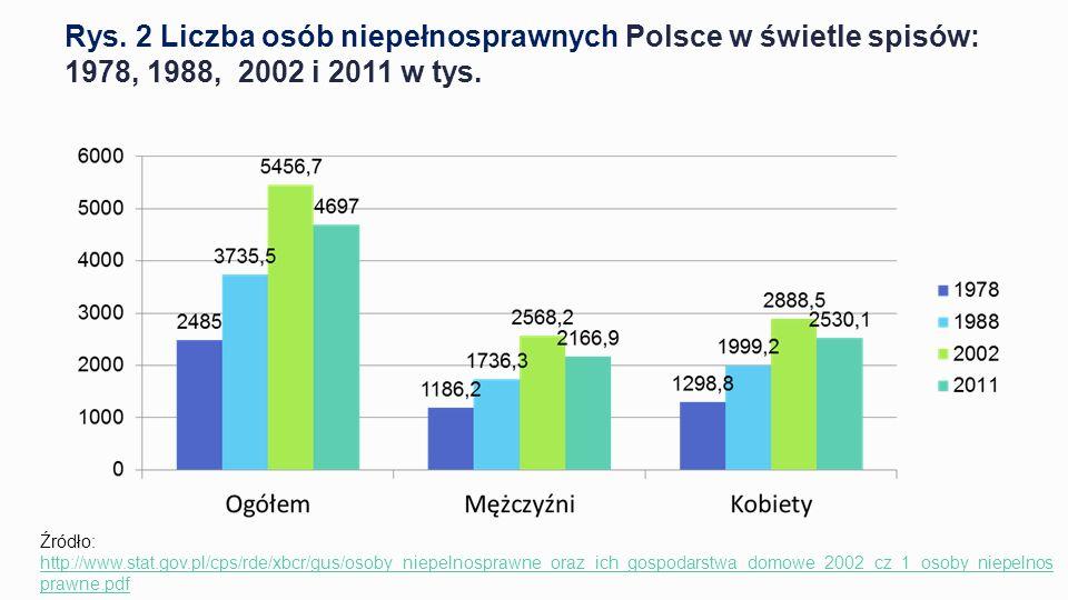 Rys.2 Liczba osób niepełnosprawnych Polsce w świetle spisów: 1978, 1988, 2002 i 2011 w tys.