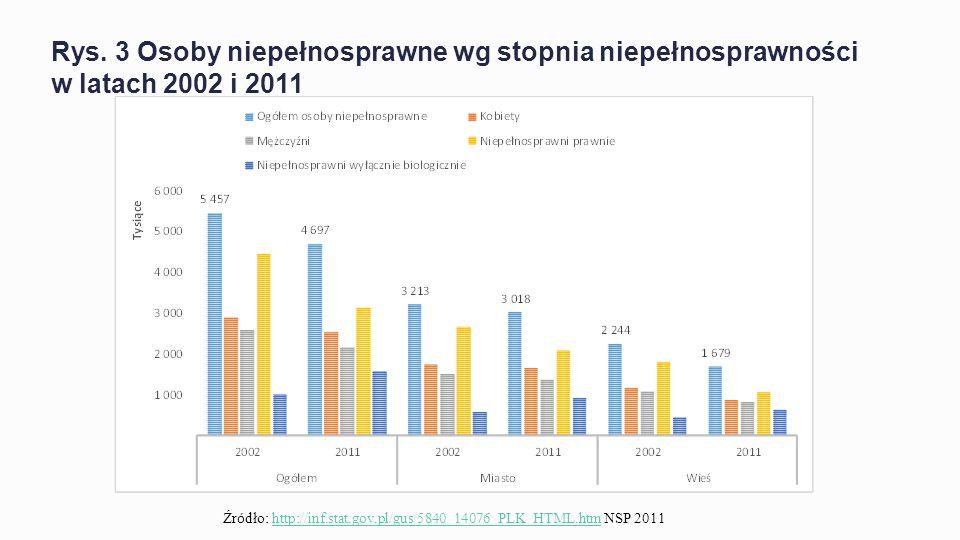 Osoby niepełnosprawne wg stopnia niepełnosprawności w latach 2002 i 2011 - opis W świetle danych NSP 2011 liczba niepełnosprawnych wyniosła 4.697,5 tys., a roku 2002 (NSP 2002) 5.456,7 tys.