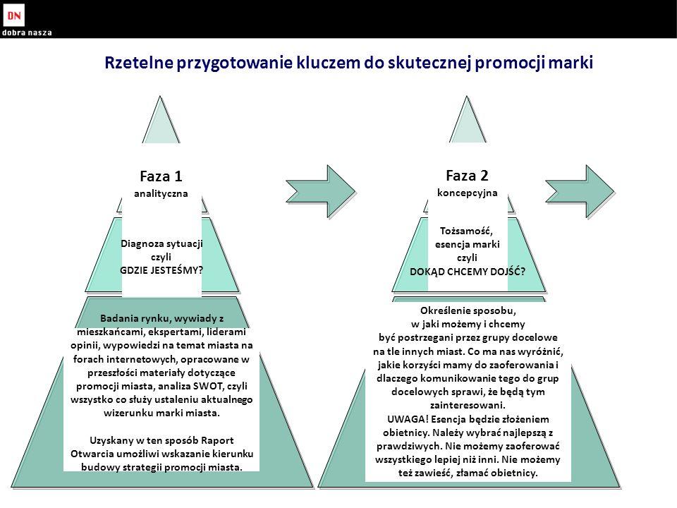 Rzetelne przygotowanie kluczem do skutecznej promocji marki Faza 1 analityczna Faza 2 koncepcyjna Diagnoza sytuacji czyli GDZIE JESTEŚMY.
