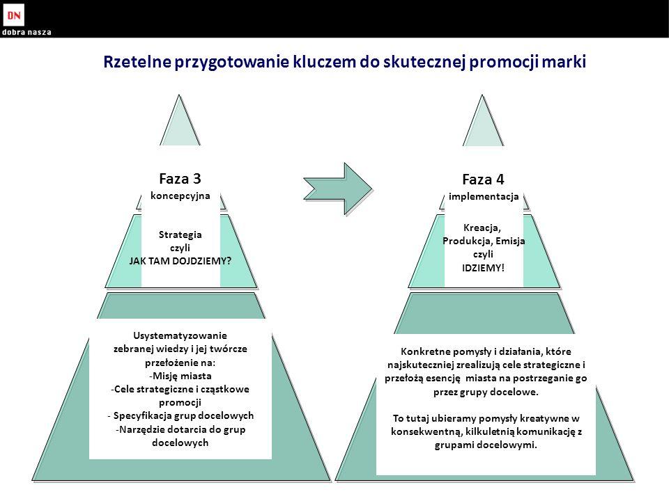 Rzetelne przygotowanie kluczem do skutecznej promocji marki Faza 3 koncepcyjna Faza 4 implementacja Strategia czyli JAK TAM DOJDZIEMY.