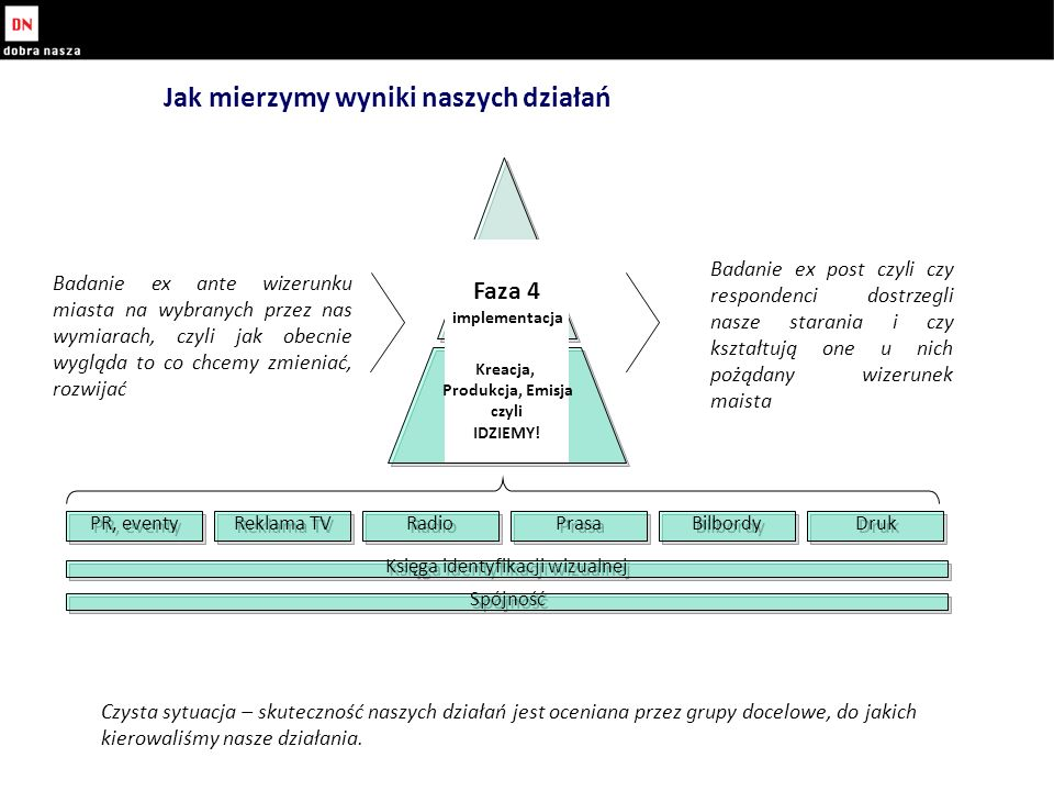 Jak mierzymy wyniki naszych działań Faza 4 implementacja Kreacja, Produkcja, Emisja czyli IDZIEMY.