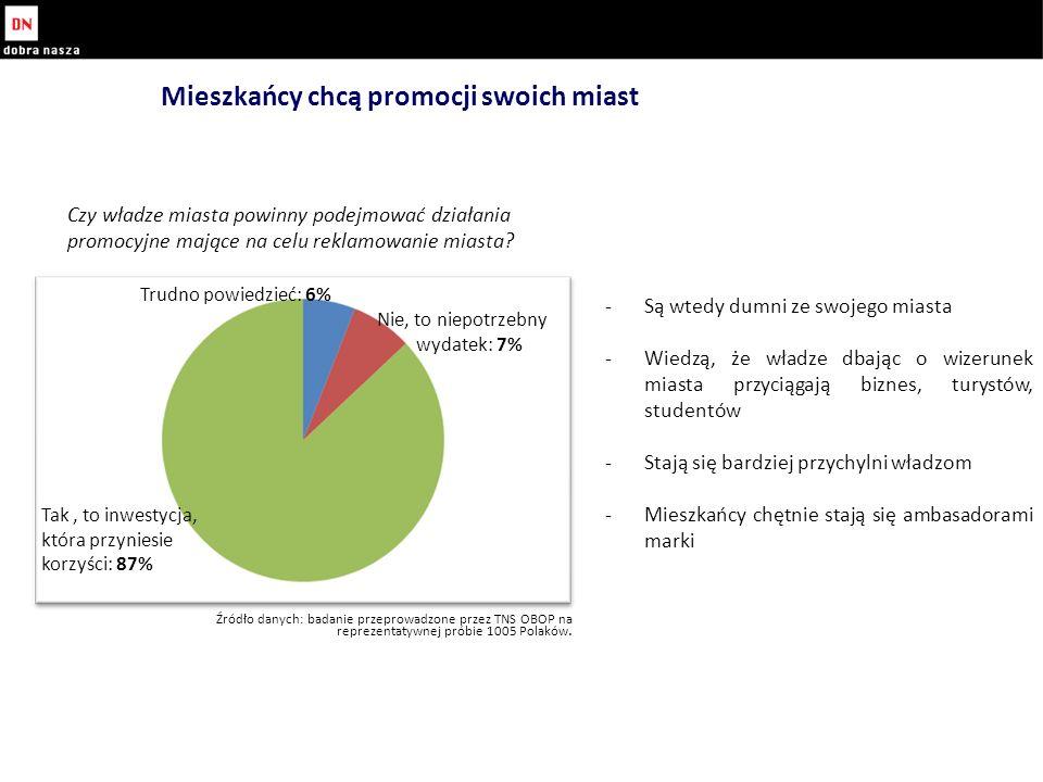 -Są wtedy dumni ze swojego miasta -Wiedzą, że władze dbając o wizerunek miasta przyciągają biznes, turystów, studentów -Stają się bardziej przychylni władzom -Mieszkańcy chętnie stają się ambasadorami marki Mieszkańcy chcą promocji swoich miast Tak, to inwestycja, która przyniesie korzyści: 87% Trudno powiedzieć: 6% Nie, to niepotrzebny wydatek: 7% Źródło danych: badanie przeprowadzone przez TNS OBOP na reprezentatywnej próbie 1005 Polaków.