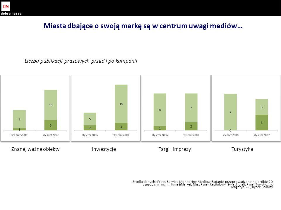 Miasta dbające o swoją markę są w centrum uwagi mediów… Źródło danych: Press-Service Monitoring Mediów,Badanie przeprowadzone na próbie 20 czasopism, m.in..