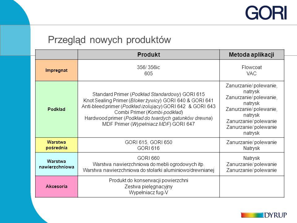 Przegląd nowych produktów ProduktMetoda aplikacji Impregnat 356/ 356ic 605 Flowcoat VAC Podkład Standard Primer (Podkład Standardowy) GORI 615 Knot Se