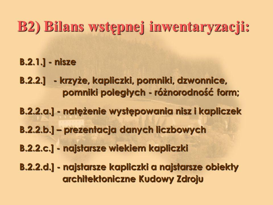 B2) Bilans wstępnej inwentaryzacji: B.2.1.] - nisze B.2.2.] - krzyże, kapliczki, pomniki, dzwonnice, pomniki poległych - różnorodność form; B.2.2.a.] - natężenie występowania nisz i kapliczek B.2.2.b.] – prezentacja danych liczbowych B.2.2.c.] - najstarsze wiekiem kapliczki B.2.2.d.] - najstarsze kapliczki a najstarsze obiekty architektoniczne Kudowy Zdroju