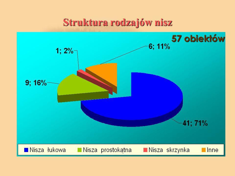 Struktura rodzajów nisz 57 obiektów