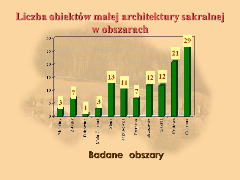 Liczba obiektów małej architektury sakralnej w obszarach Badane obszary