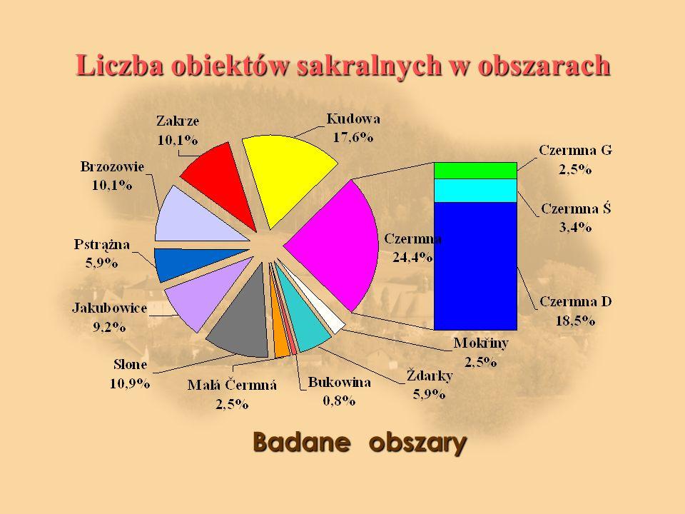 Liczba obiektów sakralnych w obszarach Badane obszary