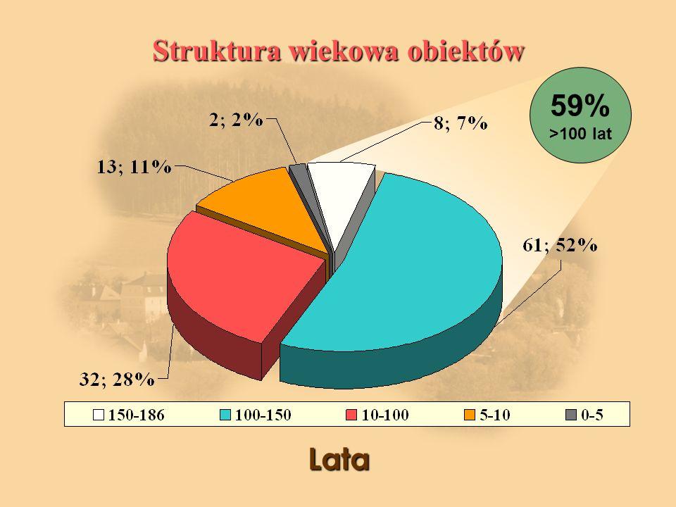 Struktura wiekowa obiektów Lata 59% >100 lat