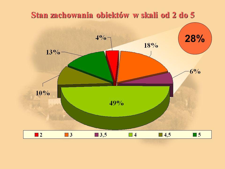 Stan zachowania obiektów w skali od 2 do 5 28%