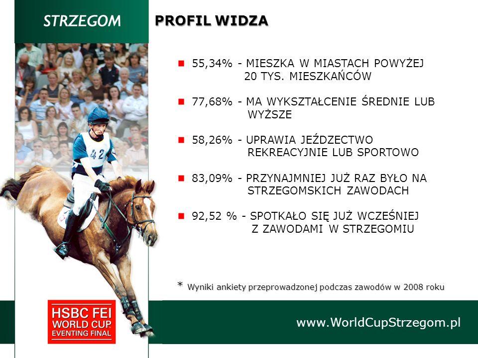 www.WorldCupStrzegom.pl PROFIL WIDZA * Wyniki ankiety przeprowadzonej podczas zawodów w 2008 roku 55,34% - MIESZKA W MIASTACH POWYŻEJ 20 TYS. MIESZKAŃ