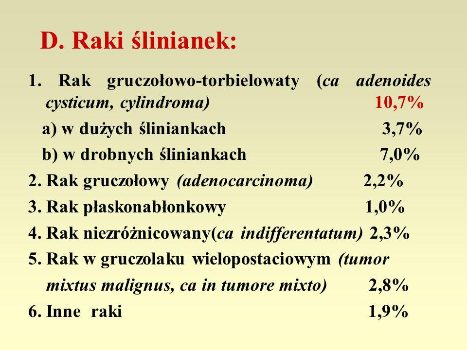 D. Raki ślinianek: 1. Rak gruczołowo-torbielowaty (ca adenoides cysticum, cylindroma) 10,7% a) w dużych śliniankach 3,7% b) w drobnych śliniankach 7,0