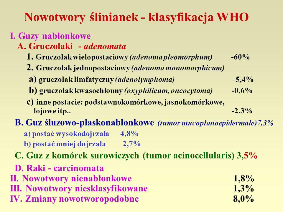 Nowotwory ślinianek - klasyfikacja WHO I. Guzy nabłonkowe A. Gruczolaki - adenomata 1. Gruczolak wielopostaciowy (adenoma pleomorphum) -60% 2. Gruczol