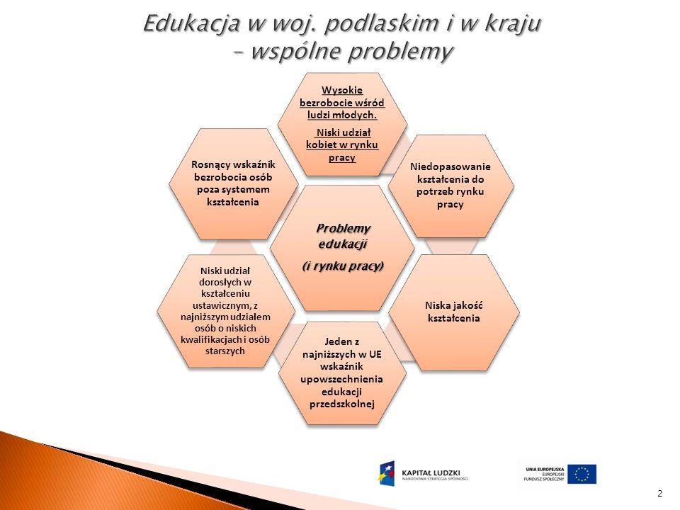 2 Problemy edukacji (i rynku pracy) Wysokie bezrobocie wśród ludzi młodych.