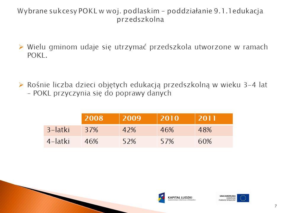 7 Rośnie liczba dzieci objętych edukacją przedszkolną w wieku 3-4 lat – POKL przyczynia się do poprawy danych 2008200920102011 3-latki37%42%46%48% 4-latki46%52%57%60% Wielu gminom udaje się utrzymać przedszkola utworzone w ramach POKL.