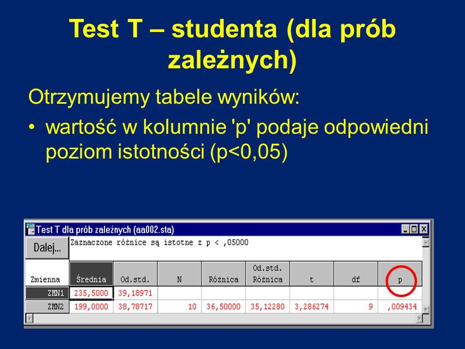 Test T – studenta (dla prób zależnych) Otrzymujemy tabele wyników: wartość w kolumnie 'p' podaje odpowiedni poziom istotności (p<0,05)