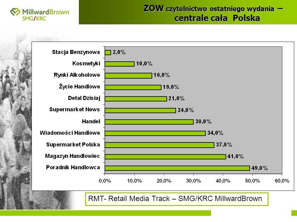 ZOW czytelnictwo ostatniego wydania – centrale cała Polska RMT- Retail Media Track – SMG/KRC MillwardBrown