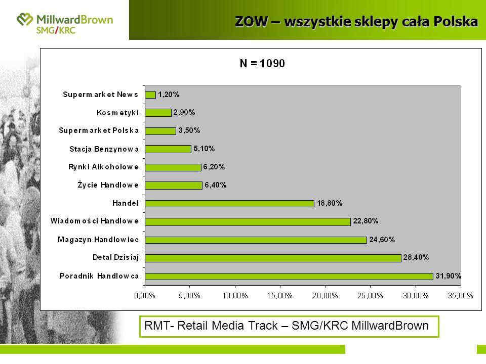 ZOW – wszystkie sklepy cała Polska RMT- Retail Media Track – SMG/KRC MillwardBrown