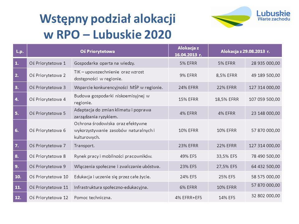 Wstępny podział alokacji w RPO – Lubuskie 2020 L.p.Oś Priorytetowa Alokacja z 16.04.2013 r. Alokacja z 29.08.2013 r. 1. Oś Priorytetowa 1Gospodarka op