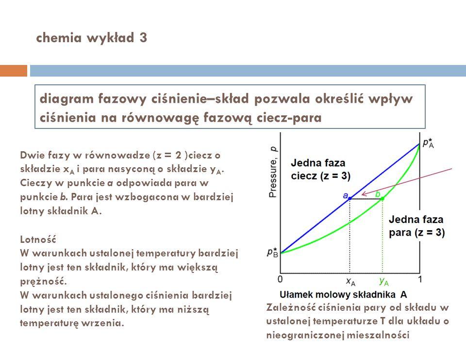 chemia wykład 3 diagram fazowy ciśnienie–skład pozwala określić wpływ ciśnienia na równowagę fazową ciecz-para Zależność ciśnienia pary od składu w us