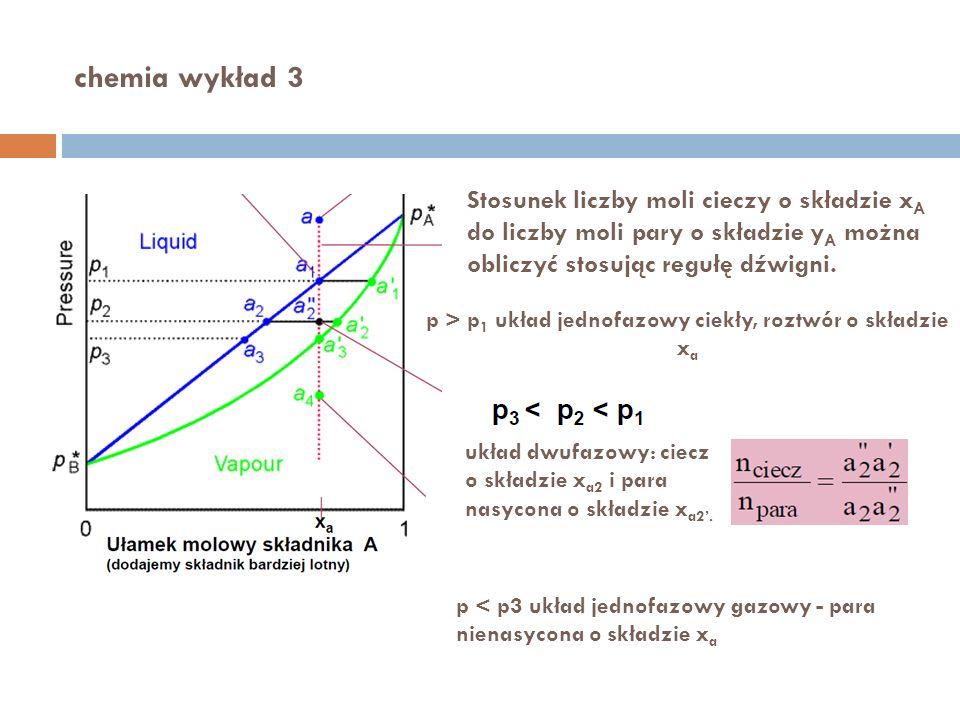chemia wykład 3 Stosunek liczby moli cieczy o składzie x A do liczby moli pary o składzie y A można obliczyć stosując regułę dźwigni. p > p 1 układ je