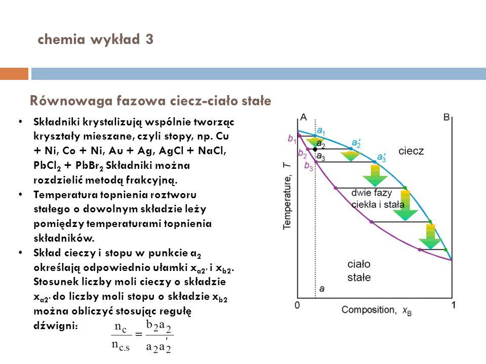 Równowaga fazowa ciecz-ciało stałe Składniki krystalizują wspólnie tworząc kryształy mieszane, czyli stopy, np. Cu + Ni, Co + Ni, Au + Ag, AgCl + NaCl