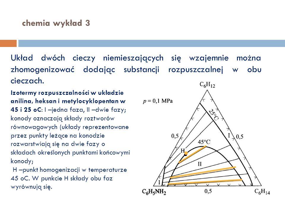 chemia wykład 3 Układ dwóch cieczy niemieszających się wzajemnie można zhomogenizować dodając substancji rozpuszczalnej w obu cieczach. Izotermy rozpu
