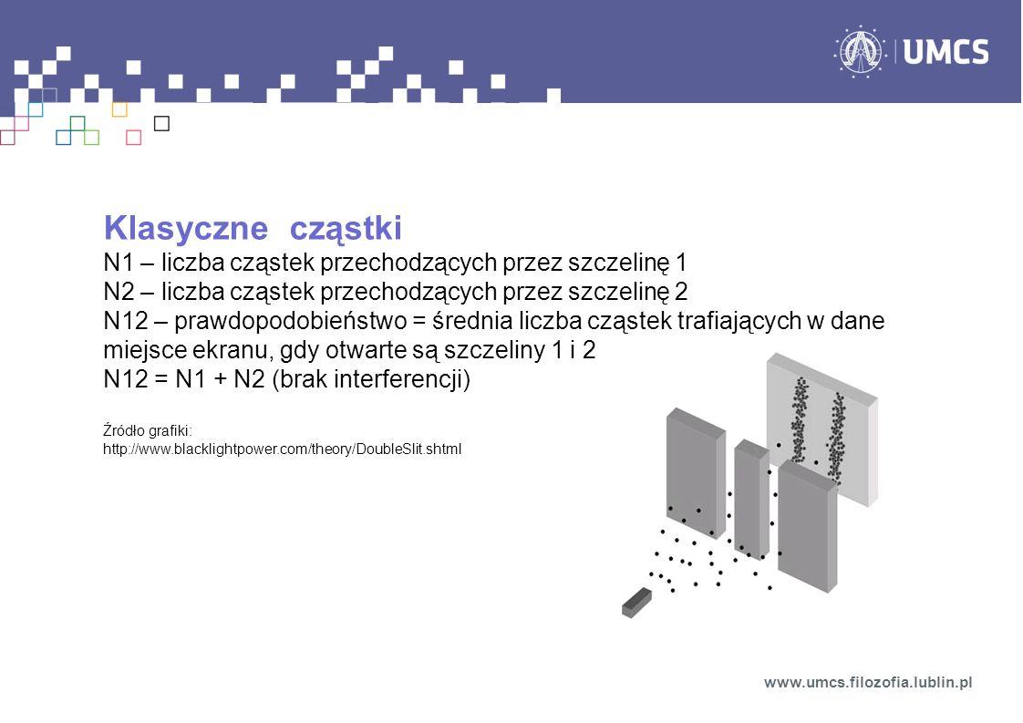 Klasyczne cząstki N1 – liczba cząstek przechodzących przez szczelinę 1 N2 – liczba cząstek przechodzących przez szczelinę 2 N12 – prawdopodobieństwo = średnia liczba cząstek trafiających w dane miejsce ekranu, gdy otwarte są szczeliny 1 i 2 N12 = N1 + N2 (brak interferencji) Źródło grafiki: http://www.blacklightpower.com/theory/DoubleSlit.shtml www.umcs.filozofia.lublin.pl