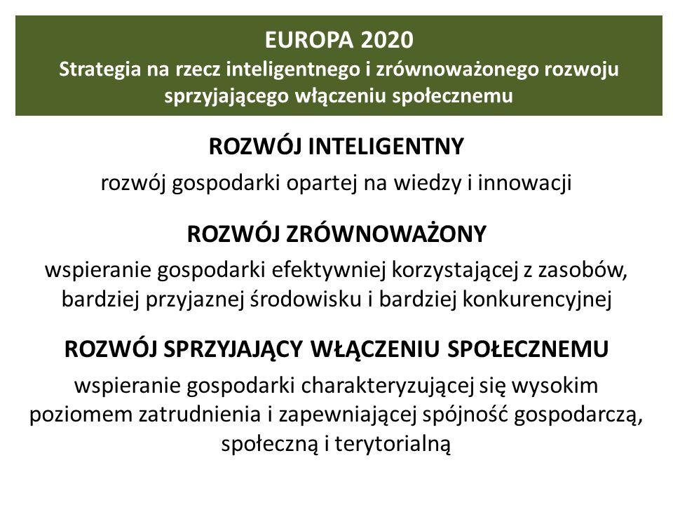 EUROPA 2020 Strategia na rzecz inteligentnego i zrównoważonego rozwoju sprzyjającego włączeniu społecznemu ROZWÓJ INTELIGENTNY rozwój gospodarki opartej na wiedzy i innowacji ROZWÓJ ZRÓWNOWAŻONY wspieranie gospodarki efektywniej korzystającej z zasobów, bardziej przyjaznej środowisku i bardziej konkurencyjnej ROZWÓJ SPRZYJAJĄCY WŁĄCZENIU SPOŁECZNEMU wspieranie gospodarki charakteryzującej się wysokim poziomem zatrudnienia i zapewniającej spójność gospodarczą, społeczną i terytorialną