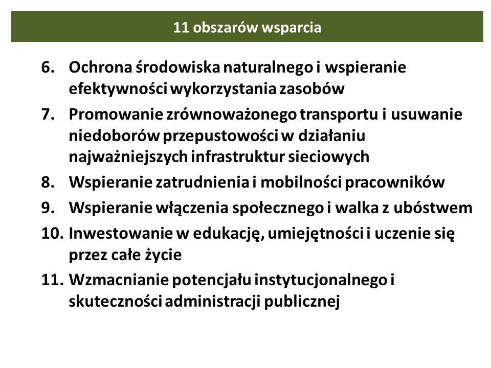 11 obszarów wsparcia 6.Ochrona środowiska naturalnego i wspieranie efektywności wykorzystania zasobów 7.Promowanie zrównoważonego transportu i usuwanie niedoborów przepustowości w działaniu najważniejszych infrastruktur sieciowych 8.Wspieranie zatrudnienia i mobilności pracowników 9.Wspieranie włączenia społecznego i walka z ubóstwem 10.Inwestowanie w edukację, umiejętności i uczenie się przez całe życie 11.Wzmacnianie potencjału instytucjonalnego i skuteczności administracji publicznej