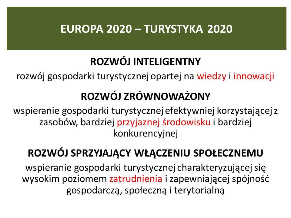 EUROPA 2020 – TURYSTYKA 2020 ROZWÓJ INTELIGENTNY rozwój gospodarki turystycznej opartej na wiedzy i innowacji ROZWÓJ ZRÓWNOWAŻONY wspieranie gospodarki turystycznej efektywniej korzystającej z zasobów, bardziej przyjaznej środowisku i bardziej konkurencyjnej ROZWÓJ SPRZYJAJĄCY WŁĄCZENIU SPOŁECZNEMU wspieranie gospodarki turystycznej charakteryzującej się wysokim poziomem zatrudnienia i zapewniającej spójność gospodarczą, społeczną i terytorialną