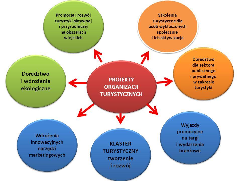 PROJEKTY ORGANIZACJI TURYSTYCZNYCH PROJEKTY ORGANIZACJI TURYSTYCZNYCH Promocja i rozwój turystyki aktywnej i przyrodniczej na obszarach wiejskich KLAS