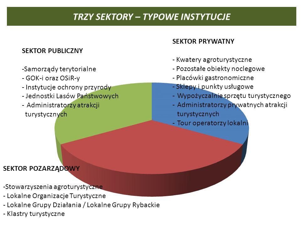 TRZY SEKTORY – TYPOWE INSTYTUCJE SEKTOR PUBLICZNY -Samorządy terytorialne - GOK-i oraz OSiR-y - Instytucje ochrony przyrody - Jednostki Lasów Państwowych - Administratorzy atrakcji turystycznych SEKTOR PRYWATNY - Kwatery agroturystyczne - Pozostałe obiekty noclegowe - Placówki gastronomiczne - Sklepy i punkty usługowe - Wypożyczalnie sprzętu turystycznego - Administratorzy prywatnych atrakcji turystycznych - Tour operatorzy lokalni SEKTOR POZARZĄDOWY -Stowarzyszenia agroturystyczne - Lokalne Organizacje Turystyczne - Lokalne Grupy Działania / Lokalne Grupy Rybackie - Klastry turystyczne