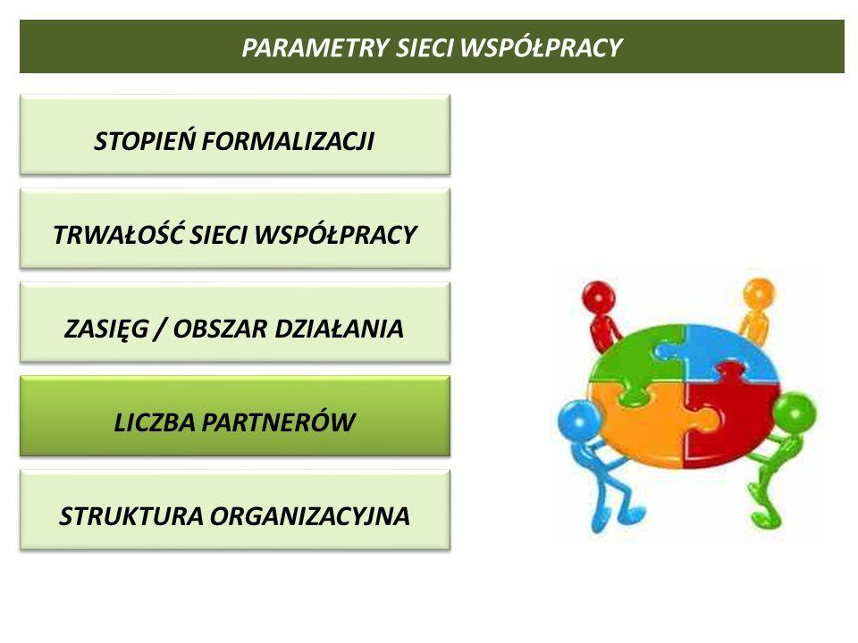 Możliwości 2020 Analizy Departamentu Turystyki Ministerstwa Sportu i Turystyki, sporządzone w roku 2012, umiejscawiają wsparcie turystyki w ramach następujących obszarów / dziedzin, wpisujących się w strategiczne obszary działalności LOT 1.Wdrażanie innowacji w obszarze usług i produktów turystycznych na rzecz rozwoju konkurencyjności turystyki, szczególnie w zakresie informacji i promocji 2.Budowa klastrów 3.Wsparcie przedsiębiorców w zakresie promocji i rozwoju oferty turystycznej 4.Podnoszenie kwalifikacji zawodowych pracowników branży turystycznej 5.Rozwój turystyki społecznej, skierowanej przede wszystkim do osób zmarginalizowanych społecznie i słabszych społecznie – działania aktywizacyjne 6.Współpraca w zakresie rozwoju obszarów wiejskich